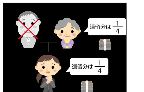 相続人が配偶者と子の場合、遺留分は配偶者も子も四分の一
