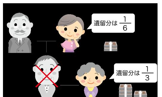 相続人が配偶者と直系尊属の場合、遺留分は配偶者が三分の一、直系尊属が六分の一